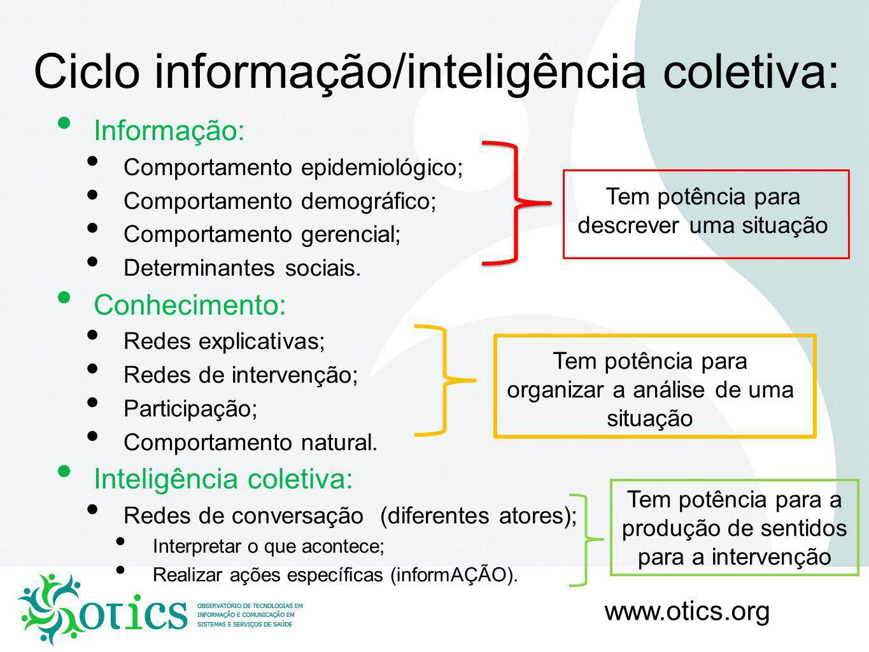 www.otics.org Outras Estações Especializadas de Observação: Produtos e serviços hospitalares (GHC/Anvisa); Gestão do Trabalho (GHC/DRH-MS); Saúde Suplementar (Rede de Centros Colaboradores ANS); Integração ensino e sistema de saúde (UFRGS); Gestão estadual (PA);