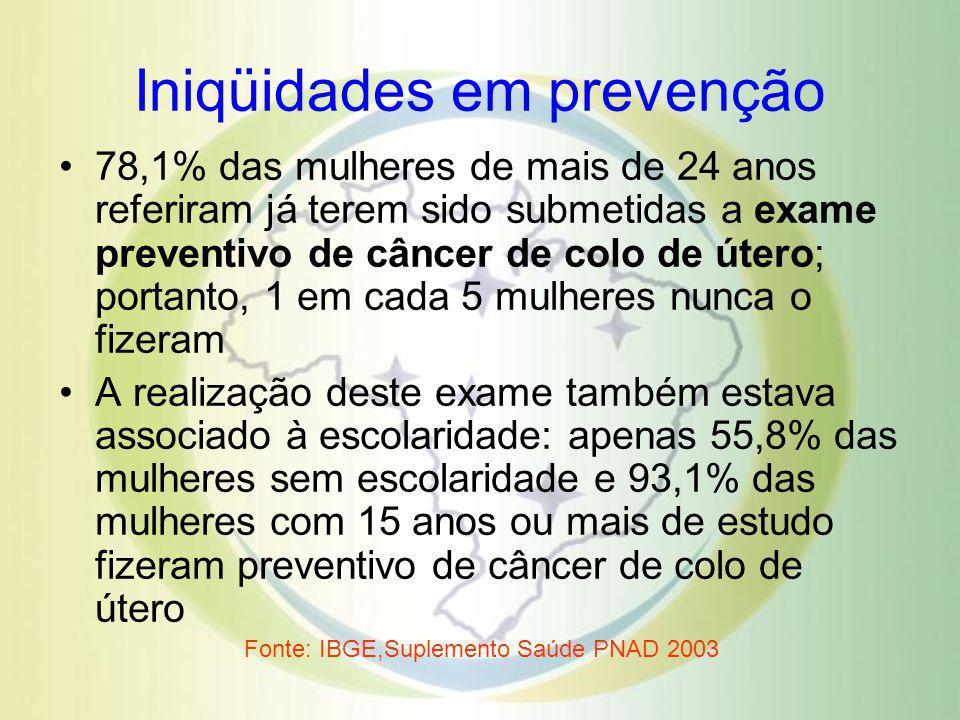 Iniqüidades em prevenção 78,1% das mulheres de mais de 24 anos referiram já terem sido submetidas a exame preventivo de câncer de colo de útero; porta