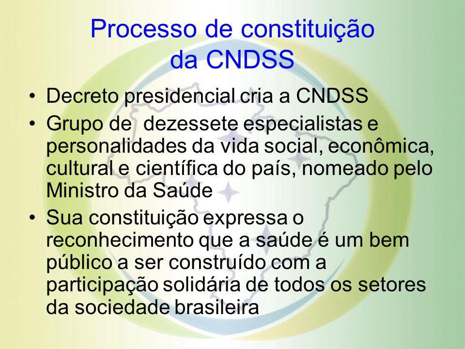 Processo de constituição da CNDSS Decreto presidencial cria a CNDSS Grupo de dezessete especialistas e personalidades da vida social, econômica, cultu