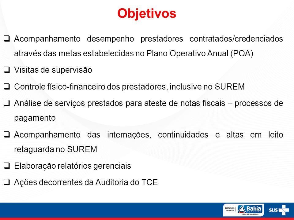 Objetivos Acompanhamento desempenho prestadores contratados/credenciados através das metas estabelecidas no Plano Operativo Anual (POA) Visitas de sup