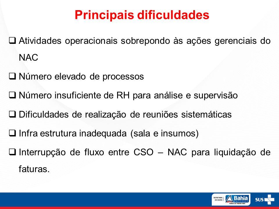 Principais dificuldades Atividades operacionais sobrepondo às ações gerenciais do NAC Número elevado de processos Número insuficiente de RH para análi