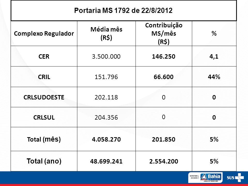 Complexo Regulador Média mês (R$) Contribuição MS/mês (R$) % CER3.500.000146.2504,1 CRIL151.79666.60044% CRLSUDOESTE202.11800 CRLSUL204.356 0 0 Total