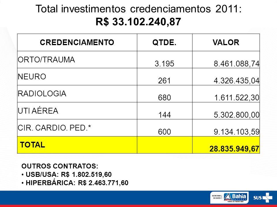 Total investimentos credenciamentos 2011: R$ 33.102.240,87 CREDENCIAMENTOQTDE.VALOR ORTO/TRAUMA 3.1958.461.088,74 NEURO 2614.326.435,04 RADIOLOGIA 680