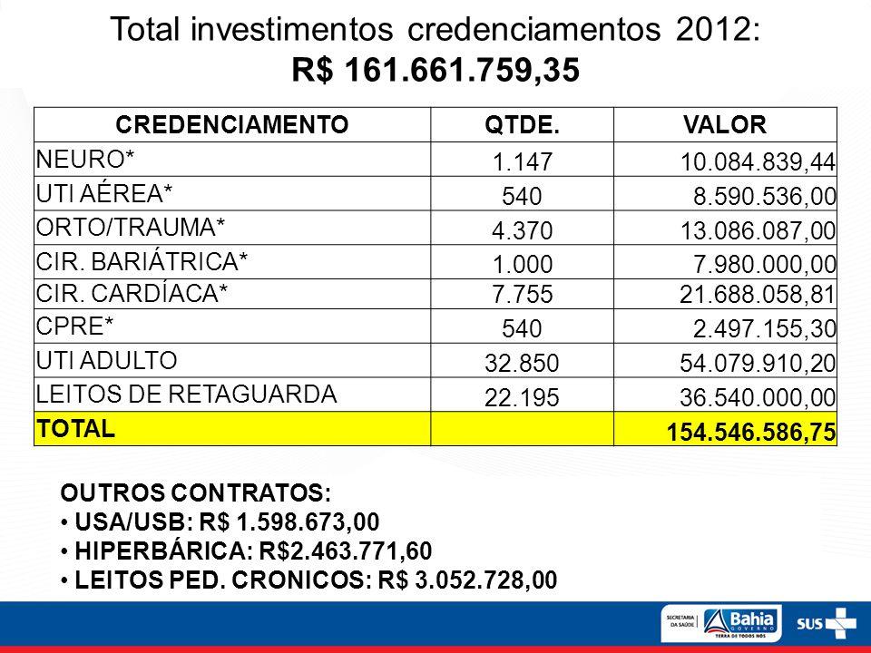 Total investimentos credenciamentos 2012: R$ 161.661.759,35 CREDENCIAMENTOQTDE.VALOR NEURO* 1.14710.084.839,44 UTI AÉREA* 5408.590.536,00 ORTO/TRAUMA*