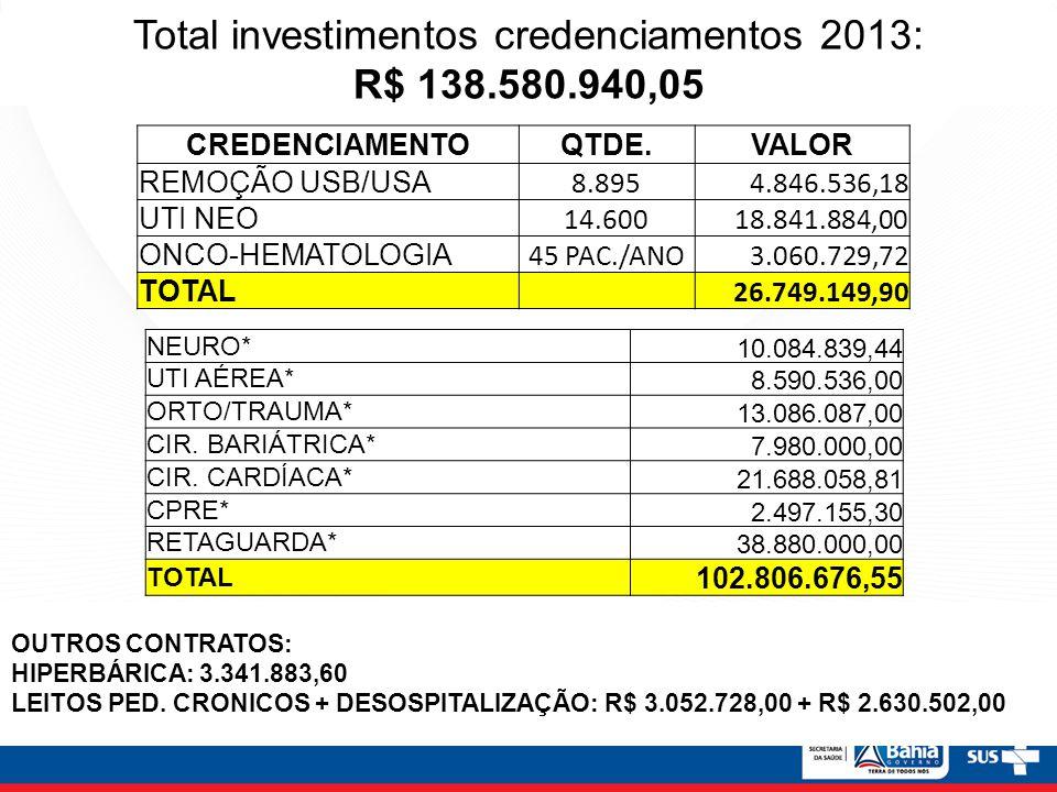 Total investimentos credenciamentos 2013: R$ 138.580.940,05 CREDENCIAMENTOQTDE.VALOR REMOÇÃO USB/USA 8.8954.846.536,18 UTI NEO 14.60018.841.884,00 ONC