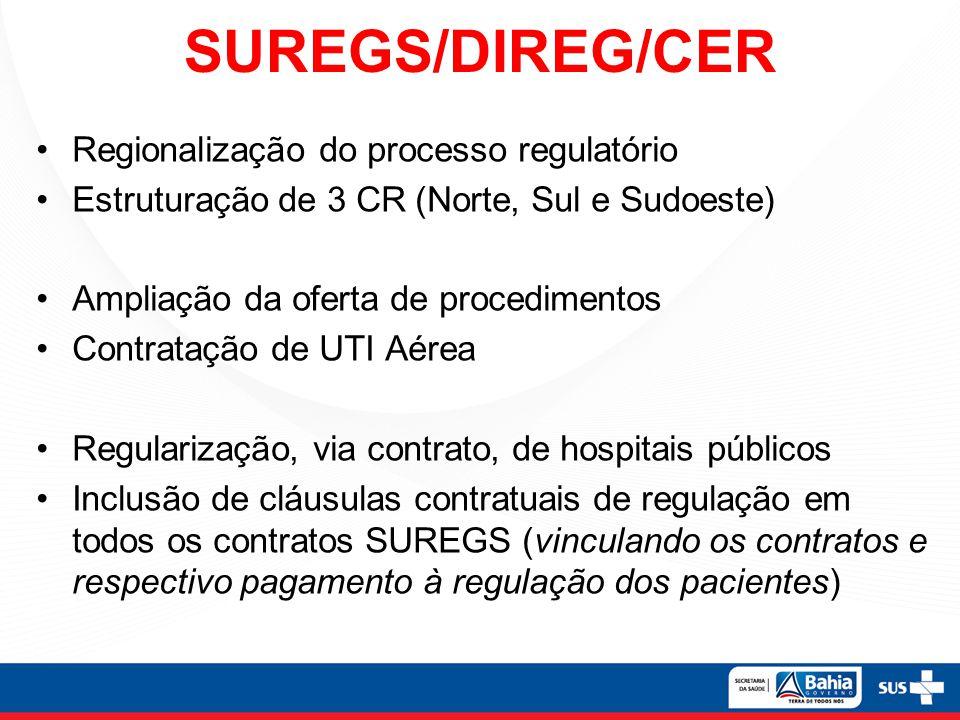 SUREGS/DIREG/CER Regionalização do processo regulatório Estruturação de 3 CR (Norte, Sul e Sudoeste) Ampliação da oferta de procedimentos Contratação