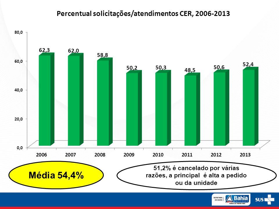 Média 54,4% 51,2% é cancelado por várias razões, a principal é alta a pedido ou da unidade