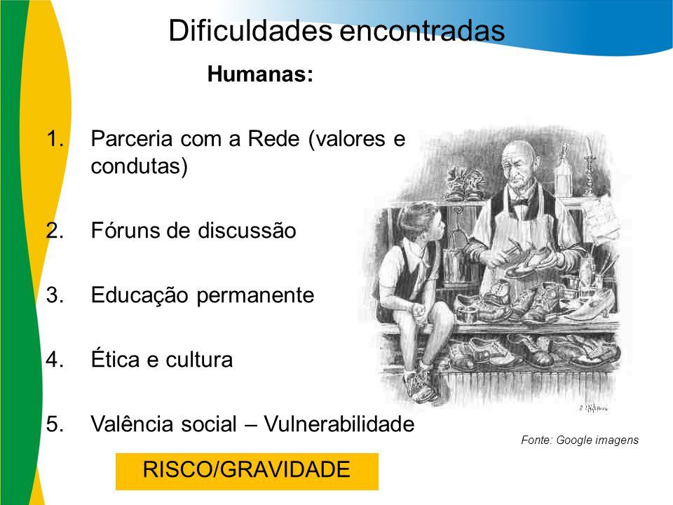 Dificuldades encontradas Fonte: Google imagens Humanas: 1.Parceria com a Rede (valores e condutas) 2.Fóruns de discussão 3.Educação permanente 4.Ética