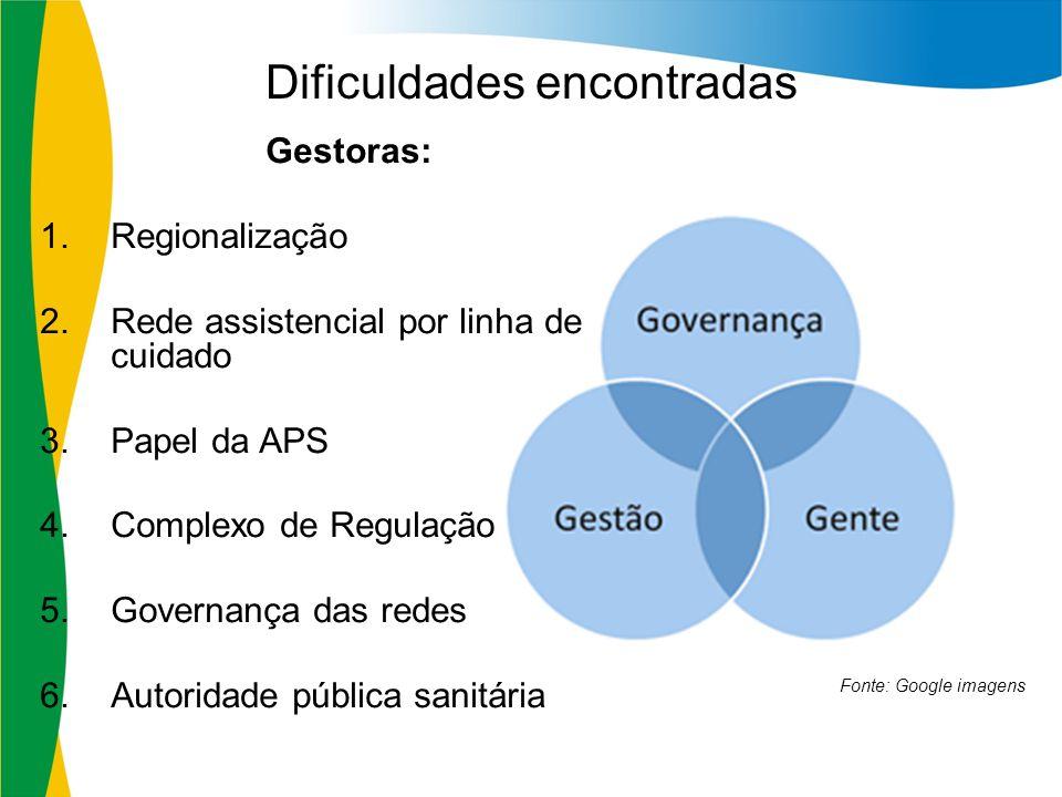 Dificuldades encontradas Gestoras: 1.Regionalização 2.Rede assistencial por linha de cuidado 3.Papel da APS 4.Complexo de Regulação 5.Governança das r