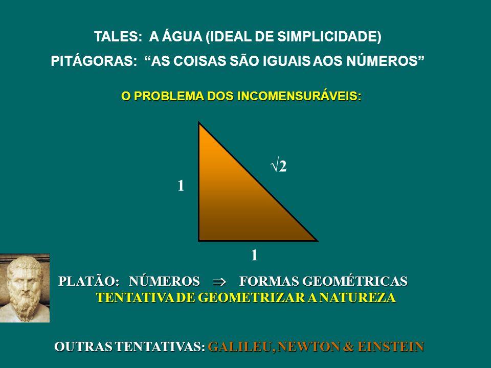 TALES: A ÁGUA (IDEAL DE SIMPLICIDADE) PITÁGORAS: AS COISAS SÃO IGUAIS AOS NÚMEROS 2 1 1 O PROBLEMA DOS INCOMENSURÁVEIS: PLATÃO: NÚMEROS FORMAS GEOMÉTR