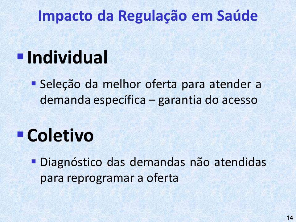 14 Individual Seleção da melhor oferta para atender a demanda específica – garantia do acesso Impacto da Regulação em Saúde Coletivo Diagnóstico das d