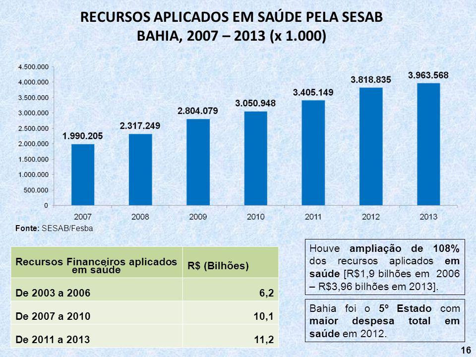16 RECURSOS APLICADOS EM SAÚDE PELA SESAB BAHIA, 2007 – 2013 (x 1.000) Fonte: SESAB/Fesba Recursos Financeiros aplicados em saúde R$ (Bilhões) De 2003
