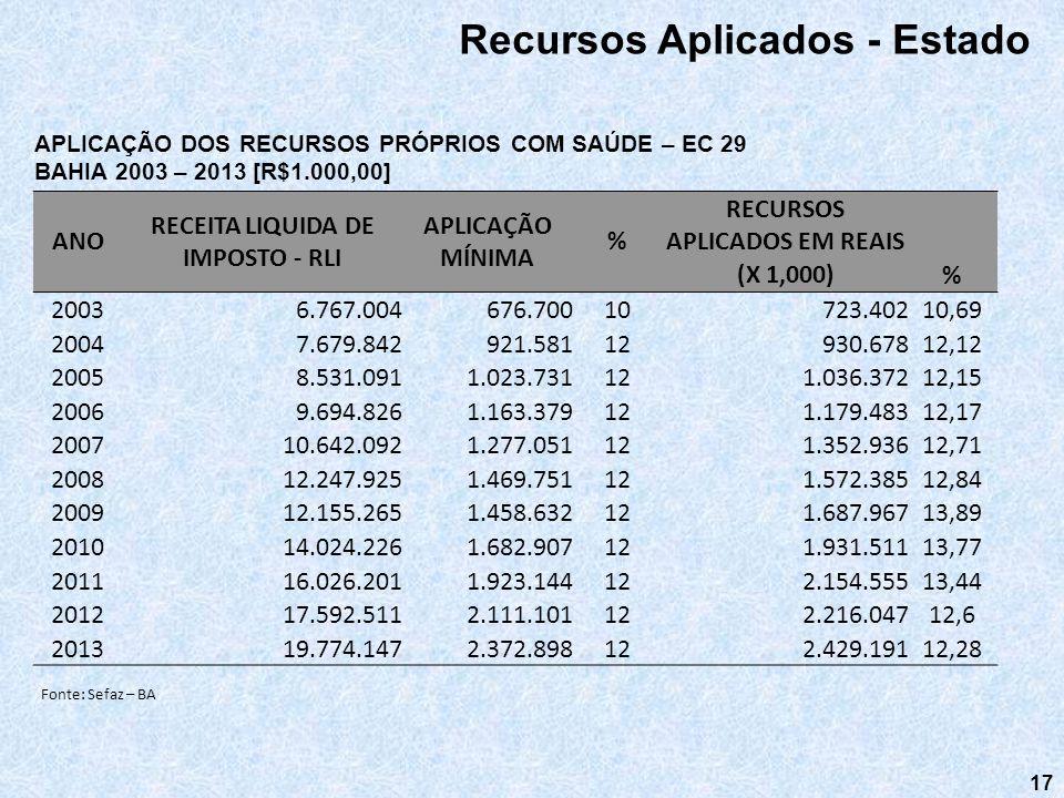 17 Recursos Aplicados - Estado APLICAÇÃO DOS RECURSOS PRÓPRIOS COM SAÚDE – EC 29 BAHIA 2003 – 2013 [R$1.000,00] Fonte: Sefaz – BA ANO RECEITA LIQUIDA