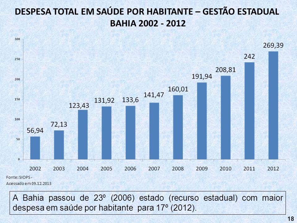 18 DESPESA TOTAL EM SAÚDE POR HABITANTE – GESTÃO ESTADUAL BAHIA 2002 - 2012 Fonte: SIOPS - Acessado em 09.12.2013 A Bahia passou de 23º (2006) estado