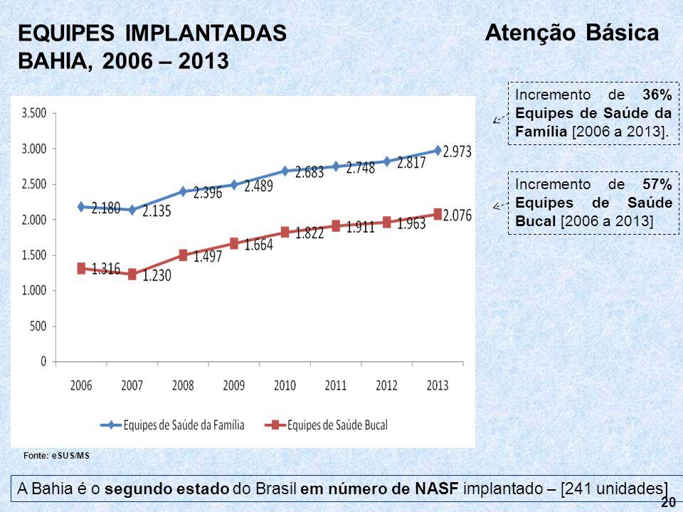 20 Fonte: eSUS/MS Atenção Básica EQUIPES IMPLANTADAS BAHIA, 2006 – 2013 A Bahia é o segundo estado do Brasil em número de NASF implantado – [241 unida
