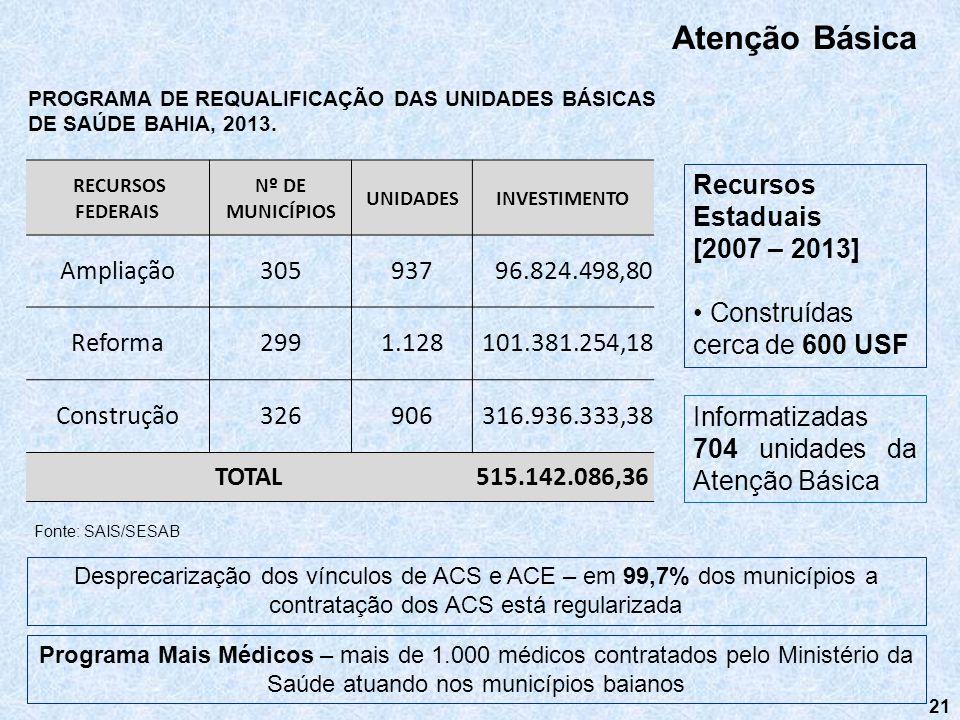 21 Atenção Básica Recursos Estaduais [2007 – 2013] Construídas cerca de 600 USF Desprecarização dos vínculos de ACS e ACE – em 99,7% dos municípios a