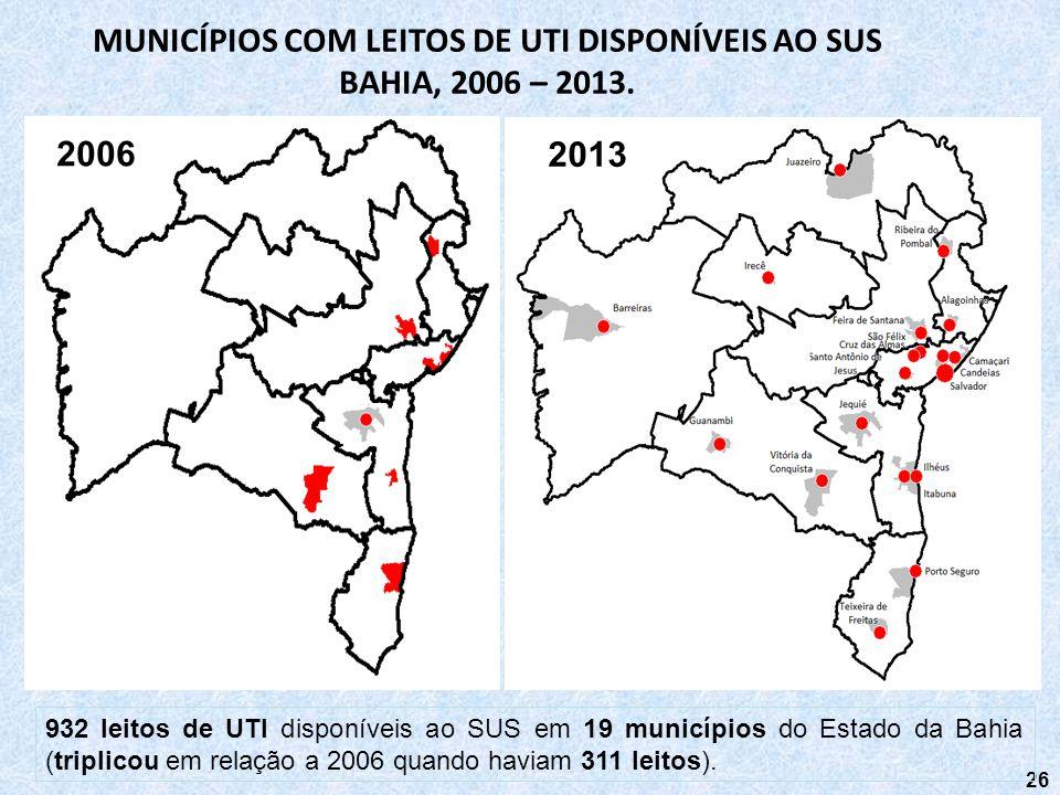 26 2006 2013 MUNICÍPIOS COM LEITOS DE UTI DISPONÍVEIS AO SUS BAHIA, 2006 – 2013. 932 leitos de UTI disponíveis ao SUS em 19 municípios do Estado da Ba