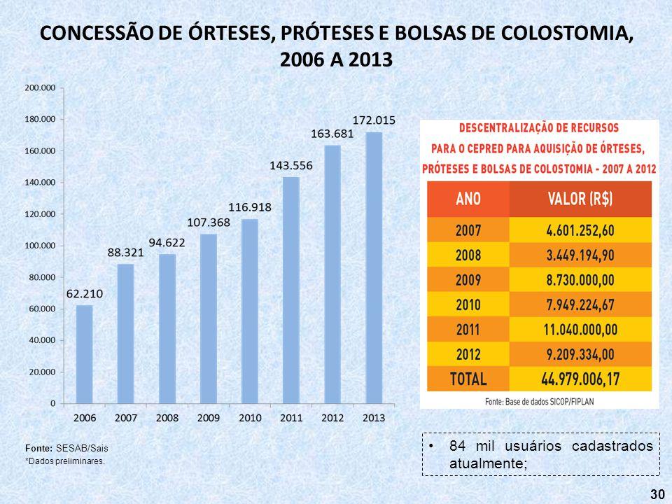 30 CONCESSÃO DE ÓRTESES, PRÓTESES E BOLSAS DE COLOSTOMIA, 2006 A 2013 Fonte: SESAB/Sais *Dados preliminares. 84 mil usuários cadastrados atualmente;