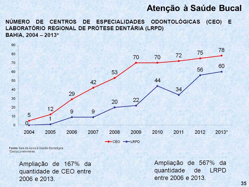 35 Atenção à Saúde Bucal NÚMERO DE CENTROS DE ESPECIALIDADES ODONTOLÓGICAS (CEO) E LABORATÓRIO REGIONAL DE PRÓTESE DENTÁRIA (LRPD) BAHIA, 2004 – 2013*