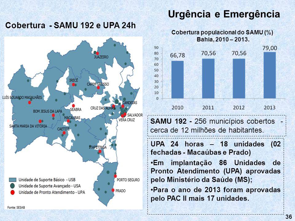 36 Urgência e Emergência SAMU 192 - 256 municípios cobertos - cerca de 12 milhões de habitantes. Cobertura populacional do SAMU (%) Bahia, 2010 – 2013