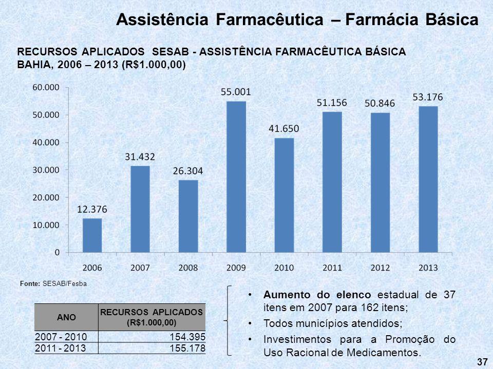 37 Assistência Farmacêutica – Farmácia Básica Aumento do elenco estadual de 37 itens em 2007 para 162 itens; Todos municípios atendidos; Investimentos