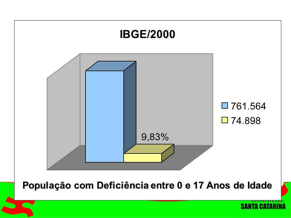 9,83% IBGE/2000 761.564 74.898 População com Deficiência entre 0 e 17 Anos de Idade