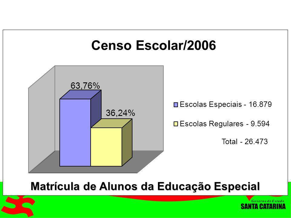 63,76% 36,24% Censo Escolar/2006 Escolas Especiais - 16.879 Escolas Regulares - 9.594 Matrícula de Alunos da Educação Especial Total - 26.473