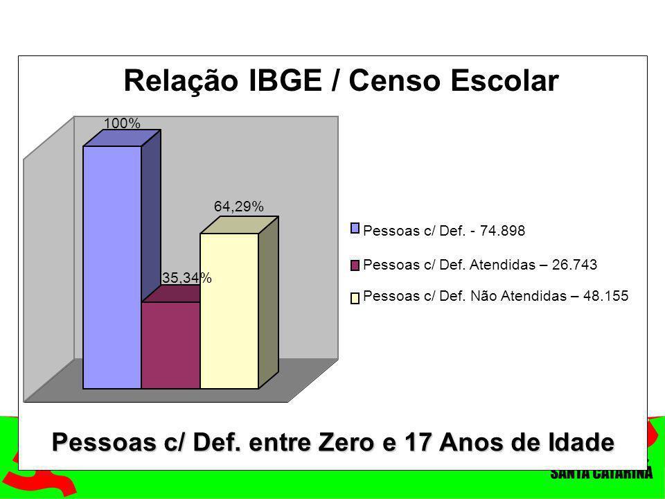 100% 35,34% 64,29% Pessoas c/ Def. - 74.898 Pessoas c/ Def. Atendidas – 26.743 Pessoas c/ Def. Não Atendidas – 48.155 Relação IBGE / Censo Escolar Pes