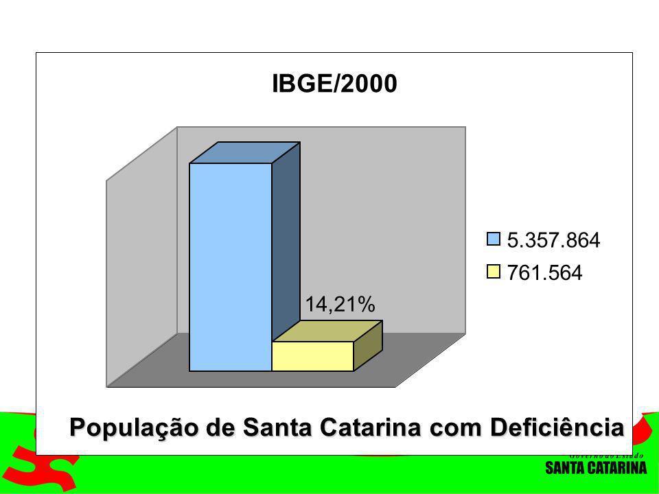 14,21% IBGE/2000 5.357.864 761.564 População de Santa Catarina com Deficiência