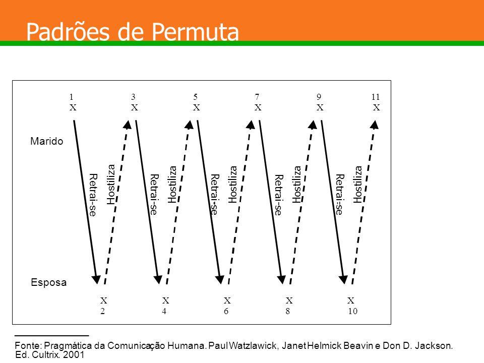 Os efeitos comportamentais da comunicação Determinismo Linear X Retroalimentação a b c a b c d