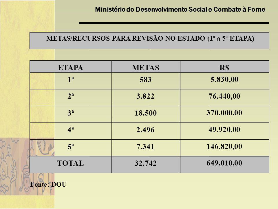 Ministério do Desenvolvimento Social e Combate à Fome 649.010,0032.742TOTAL 146.820,007.3415ª 49.920,002.4964ª 370.000,0018.5003ª 76.440,003.8222ª 5.830,005831ª R$METASETAPA METAS/RECURSOS PARA REVISÃO NO ESTADO (1ª a 5ª ETAPA) Fonte: DOU