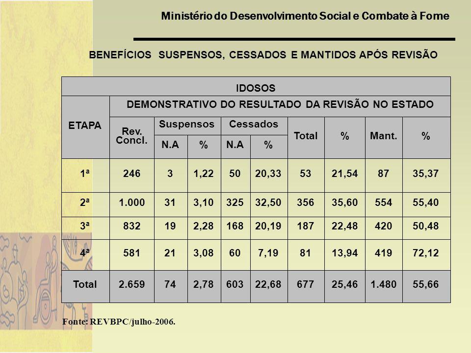 Ministério do Desenvolvimento Social e Combate à Fome 55,661.48025,4667722,686032,78742.659Total 72,1241913,94817,19603,08215814ª 50,4842022,4818720,191682,28198323ª 55,4055435,6035632,503253,10311.0002ª 35,378721,545320,33501,2232461ª %N.A% %Mant.%Total CessadosSuspensos Rev.