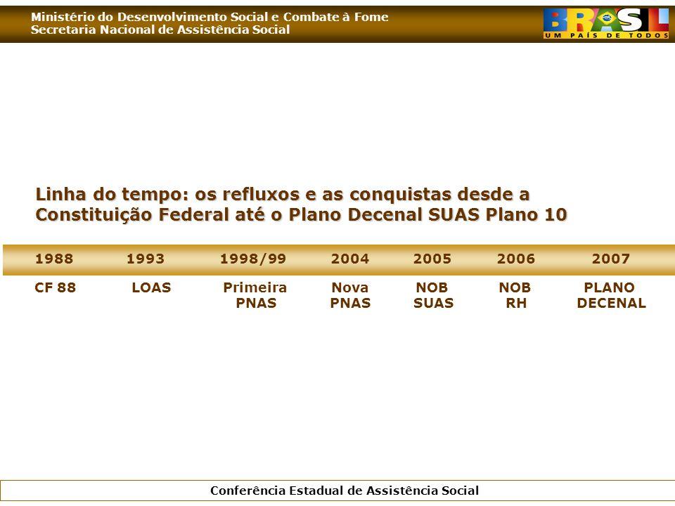 Ministério do Desenvolvimento Social e Combate à Fome Secretaria Nacional de Assistência Social Conferência Estadual de Assistência Social Linha do te