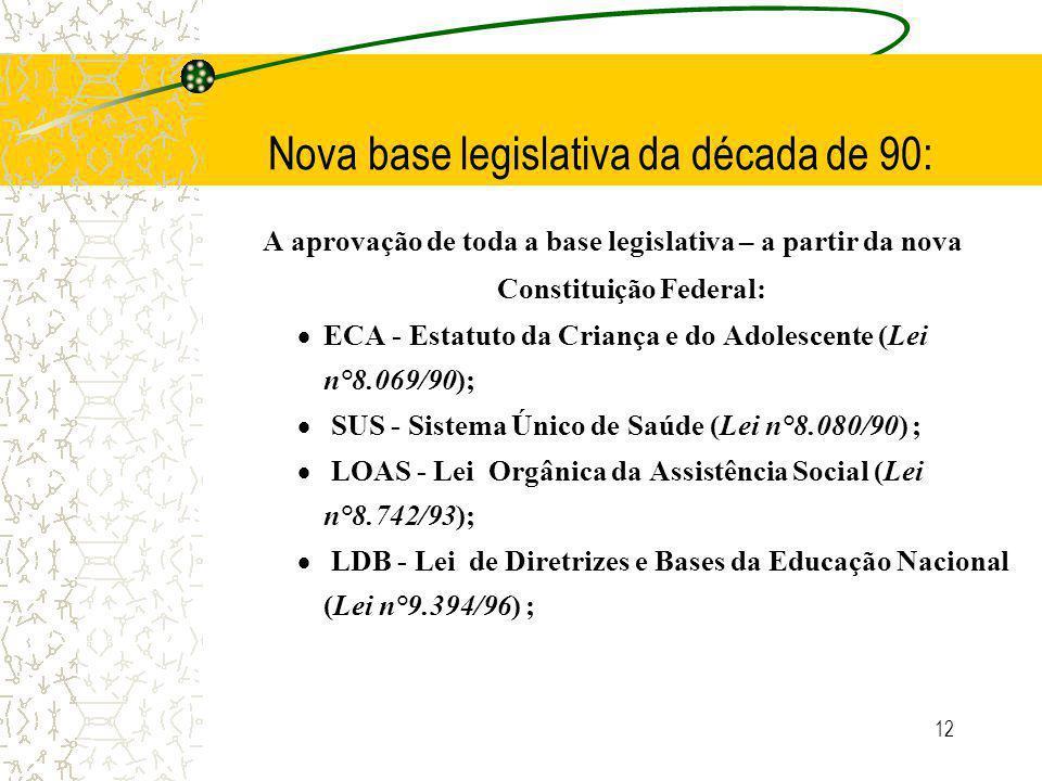 12 Nova base legislativa da década de 90: A aprovação de toda a base legislativa – a partir da nova Constituição Federal: ECA - Estatuto da Criança e do Adolescente (Lei n°8.069/90); SUS - Sistema Único de Saúde (Lei n°8.080/90) ; LOAS - Lei Orgânica da Assistência Social (Lei n°8.742/93); LDB - Lei de Diretrizes e Bases da Educação Nacional (Lei n°9.394/96) ;