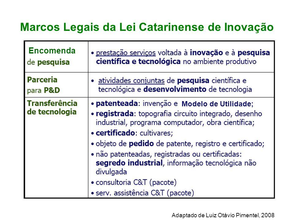 Marcos Legais da Lei Catarinense de Inovação Encomenda Modelo de Utilidade; Adaptado de Luiz Otávio Pimentel, 2008