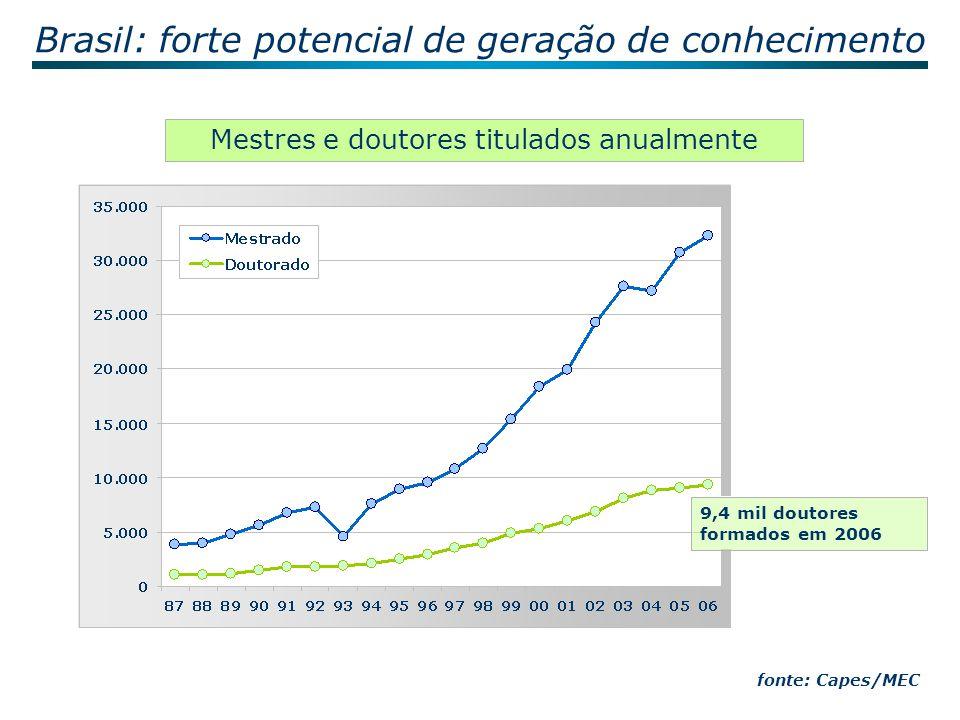 Brasil: forte potencial de geração de conhecimento 0,75 0,81 0,88 1,79 1,73 1,59 1,55 1,44 1,33 1,25 1,13 0,97 0,73 0,75 0,68 0,63 0,57 0,53 0,5 0,49 0,47 0,5 0,49 0,44 1,92 2.759 3.083 3.539 3.874 4.555 4.403 4.791 5.410 5.957 6.640 7.974 9.015 9.563 10.606 11.347 12.672 13.316 15.796 16.872 2.528 2.489 2.3002.274 2.196 2.179 1.884 - 2.000 4.000 6.000 8.000 10.000 12.000 14.000 16.000 18.000 8182838485868788899091929394959697989900010203040506 0,00 0,20 0,40 0,60 0,80 1,00 1,20 1,40 1,60 1,80 2,00 % em relação ao mundo nº de artigos percentual fonte: ISI/NSI a produção científica do Brasil representa 1,9% do total mundial Número de artigos publicados em revistas internacionais