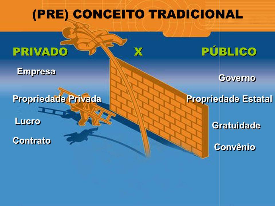 (PRE) CONCEITO TRADICIONAL PRIVADO X PÚBLICO Propriedade Estatal Governo Gratuidade Convênio Propriedade Privada Empresa Lucro Contrato
