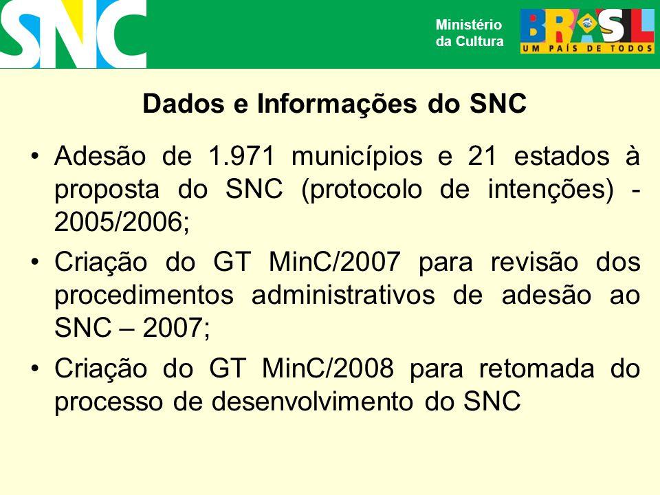 Dados e Informações do SNC Adesão de 1.971 municípios e 21 estados à proposta do SNC (protocolo de intenções) - 2005/2006; Criação do GT MinC/2007 para revisão dos procedimentos administrativos de adesão ao SNC – 2007; Criação do GT MinC/2008 para retomada do processo de desenvolvimento do SNC Ministério da Cultura