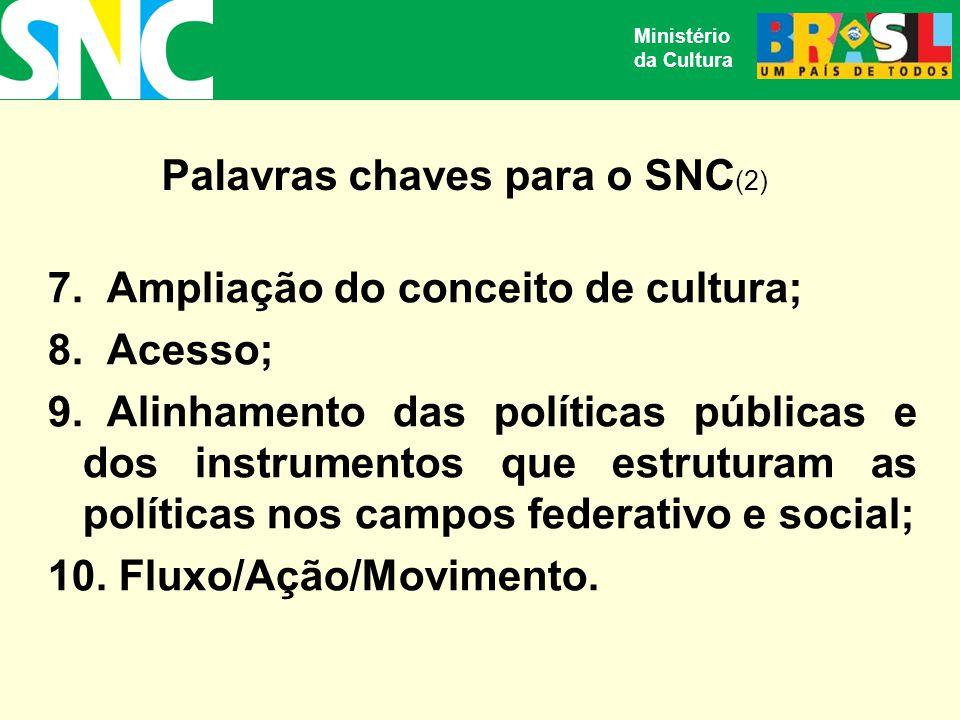Ministério da Cultura 7.Ampliação do conceito de cultura; 8.