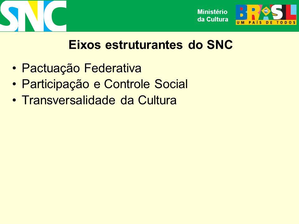 Eixos estruturantes do SNC Pactuação Federativa Participação e Controle Social Transversalidade da Cultura Ministério da Cultura