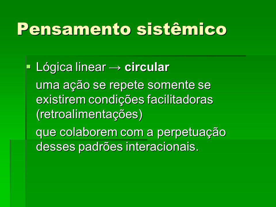 Pensamento sistêmico Lógica linear circular Lógica linear circular uma ação se repete somente se existirem condições facilitadoras (retroalimentações)