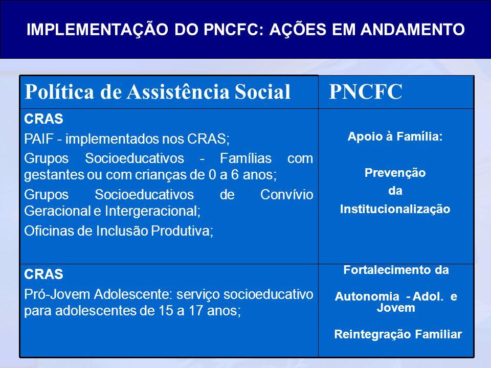Ministério do Desenvolvimento Social e Combate à Fome Secretaria Nacional de Assistência Social Departamento de Proteção Social Especial Fortaleciment