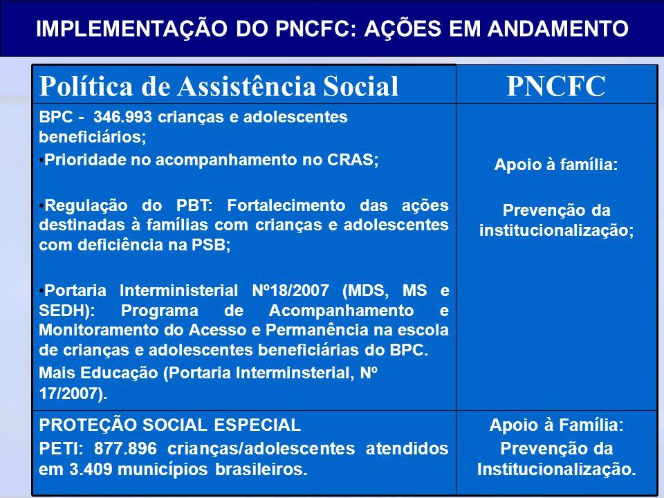 Ministério do Desenvolvimento Social e Combate à Fome Secretaria Nacional de Assistência Social Departamento de Proteção Social Especial Apoio à Famíl