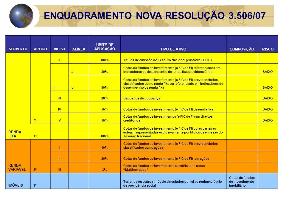 ENQUADRAMENTO NOVA RESOLUÇÃO SEGMENTOARTIGOINCISO ALÍNEA LIMITE DE APLICAÇÃOTIPO DE ATIVOCOMPOSIÇÃORISCO RENDA FIXA 7º I 100%Títulos de emissão do Tesouro Nacional (custódia SELIC) II a80% Cotas de fundos de investimento (e FIC de FI) referenciados em indicadores de desempenho de renda fixa previdenciários BAIXO b80% Cotas de fundos de investimento (e FIC de FI) previdenciários classificados como renda fixa ou referenciado em indicadores de desempenho de renda fixa BAIXO III 20%Depósitos de poupança BAIXO IV 15%Cotas de fundos de investimento (e FIC de FI) de renda fixa BAIXO V 15% Cotas de fundos de investimentos (e FIC de FI) em direitos creditórios BAIXO 11 100% Cotas de fundos de investimento (e FIC de FI) cujas carteiras estejam representadas exclusivamente por títulos de emissão do Tesouro Nacional RENDA VARIÁVEL 8º I 30% Cotas de fundos de investimento (e FIC de FI) previdenciários classificados como ações II 20%Cotas de fundos de investimento (e FIC de FI) em ações III 3% Cotas de fundos de investimento classificados como Multimercado IMÓVEIS 9º Terrenos ou outros imóveis vinculados por lei ao regime próprio de previdência social Cotas de fundos de investimento imobiliário ENQUADRAMENTO NOVA RESOLUÇÃO 3.506/07