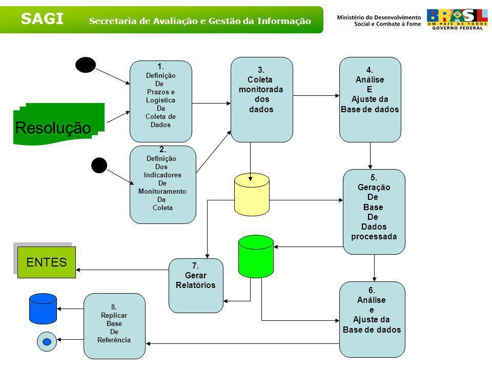 SAGI Secretaria de Avaliação e Gestão da Informação Linha de Base [Coleta de Dados] 1. Estruturar Demanda de Monitoramento (objeto) Documentos De refe