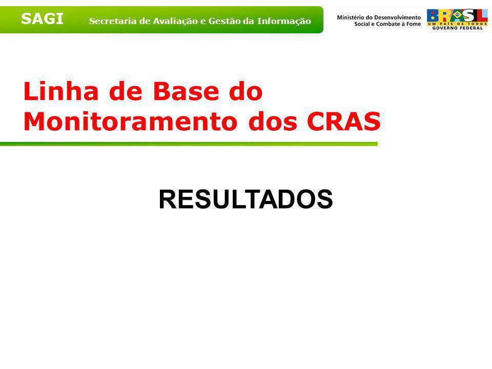 SAGI Secretaria de Avaliação e Gestão da Informação Pode a quantidade de transação SQL ser diferente de quantidade de CRAS? Sim, a quantidade de CRAS