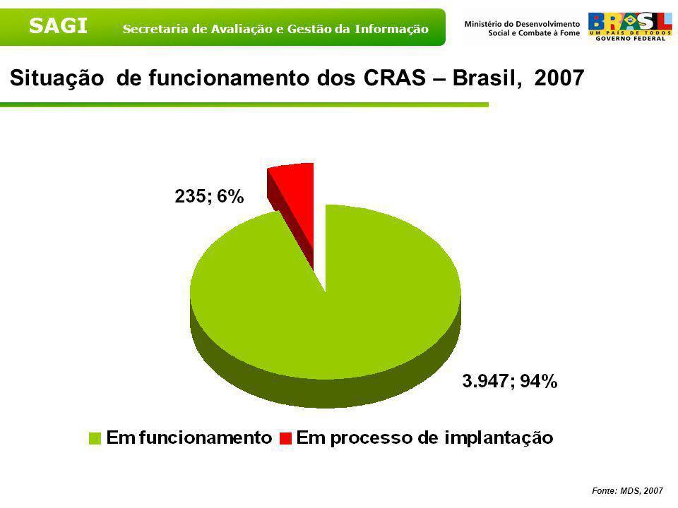 SAGI Secretaria de Avaliação e Gestão da Informação Percentual de CRAS cadastrados – Brasil, 2007 Fonte: MDS, 2007 Total de CRAS: 4.182 em 3.151 munic