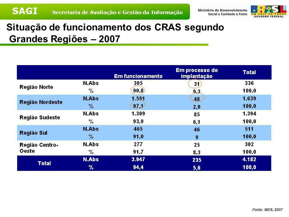 SAGI Secretaria de Avaliação e Gestão da Informação Situação de funcionamento dos CRAS – Brasil, 2007 Fonte: MDS, 2007