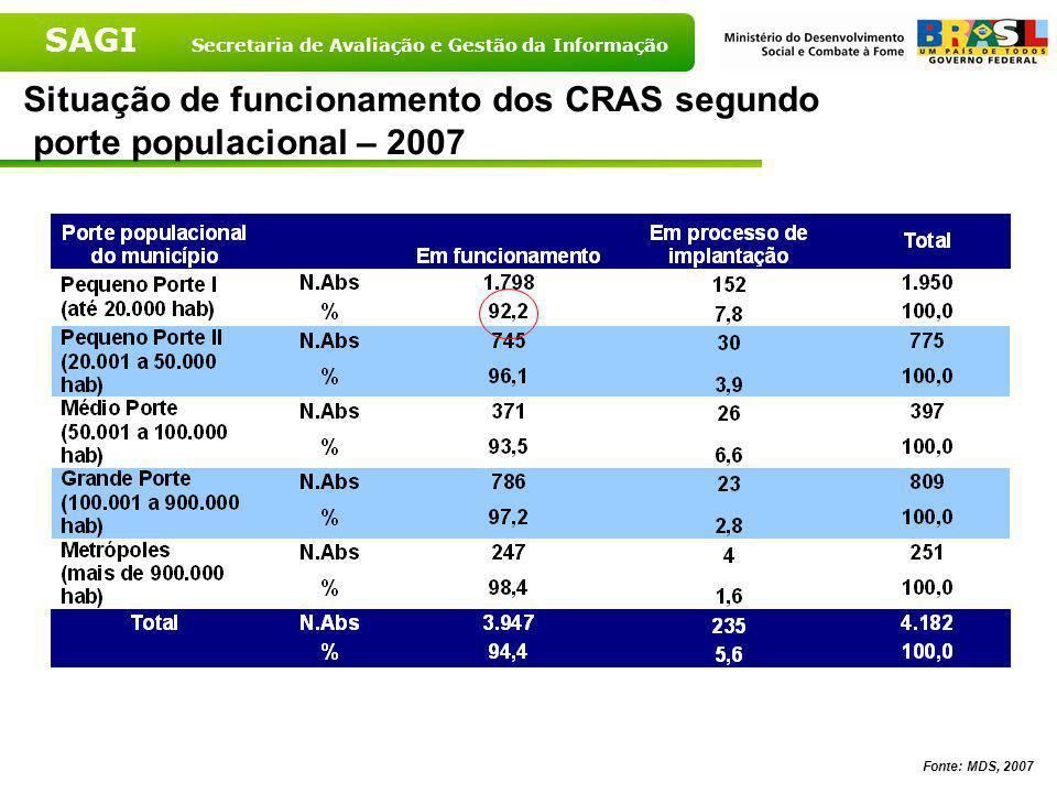 SAGI Secretaria de Avaliação e Gestão da Informação Situação de funcionamento dos CRAS segundo Grandes Regiões – 2007 Fonte: MDS, 2007
