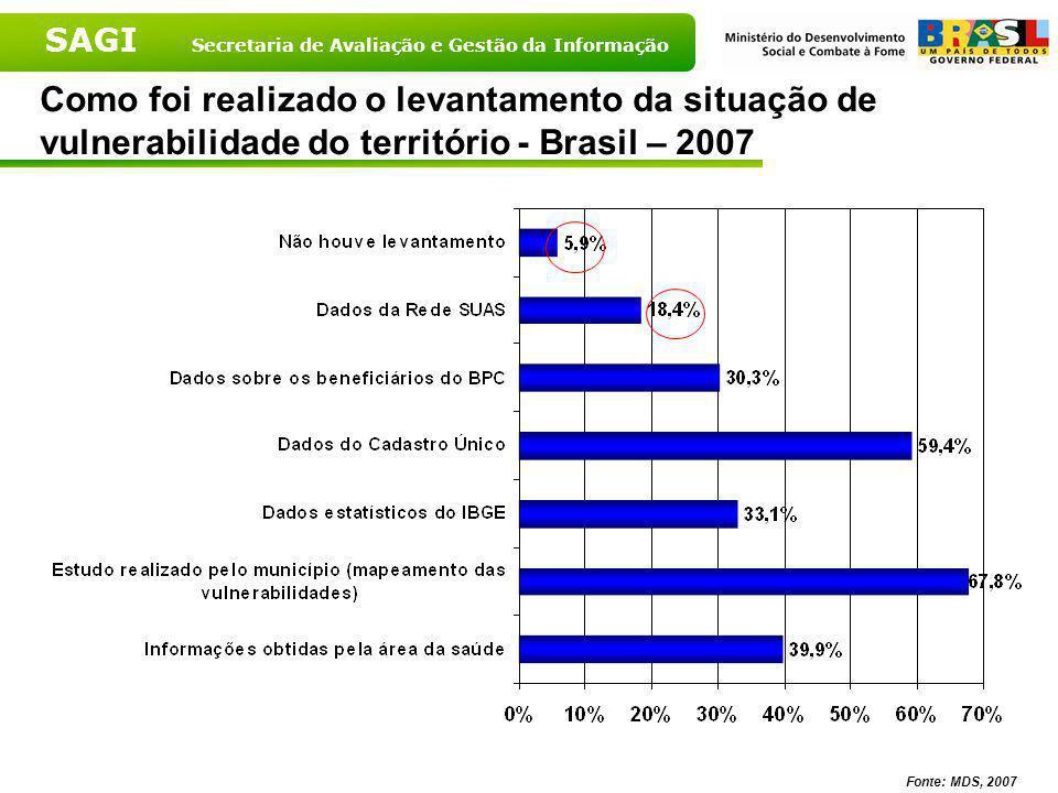 SAGI Secretaria de Avaliação e Gestão da Informação Fonte: MDS, 2007 Situação de funcionamento dos CRAS segundo porte populacional – 2007